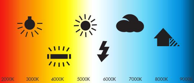 Bilanciamento del bianco e temperatura della luce.